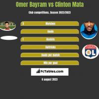 Omer Bayram vs Clinton Mata h2h player stats