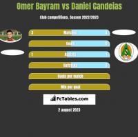 Omer Bayram vs Daniel Candeias h2h player stats