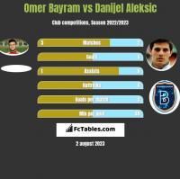 Omer Bayram vs Danijel Aleksic h2h player stats
