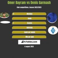 Omer Bayram vs Denis Garmash h2h player stats