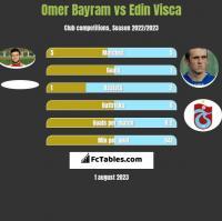 Omer Bayram vs Edin Visca h2h player stats