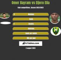 Omer Bayram vs Eljero Elia h2h player stats