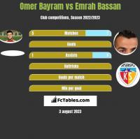 Omer Bayram vs Emrah Bassan h2h player stats