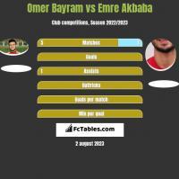 Omer Bayram vs Emre Akbaba h2h player stats