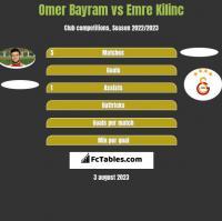 Omer Bayram vs Emre Kilinc h2h player stats