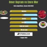 Omer Bayram vs Emre Mor h2h player stats