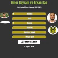 Omer Bayram vs Erkan Kas h2h player stats
