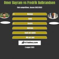 Omer Bayram vs Fredrik Gulbrandsen h2h player stats