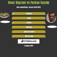 Omer Bayram vs Furkan Soyalp h2h player stats