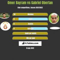 Omer Bayram vs Gabriel Obertan h2h player stats