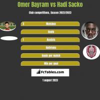 Omer Bayram vs Hadi Sacko h2h player stats