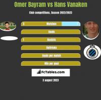 Omer Bayram vs Hans Vanaken h2h player stats