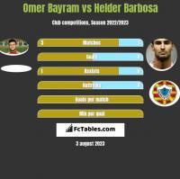 Omer Bayram vs Helder Barbosa h2h player stats