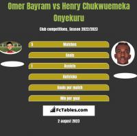 Omer Bayram vs Henry Chukwuemeka Onyekuru h2h player stats