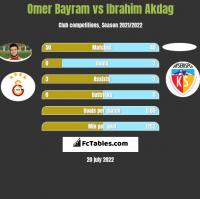 Omer Bayram vs Ibrahim Akdag h2h player stats