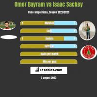 Omer Bayram vs Isaac Sackey h2h player stats