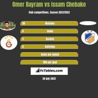 Omer Bayram vs Issam Chebake h2h player stats