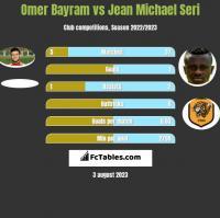 Omer Bayram vs Jean Michael Seri h2h player stats