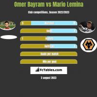 Omer Bayram vs Mario Lemina h2h player stats