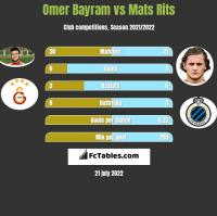 Omer Bayram vs Mats Rits h2h player stats
