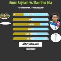 Omer Bayram vs Mauricio Isla h2h player stats