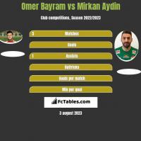 Omer Bayram vs Mirkan Aydin h2h player stats