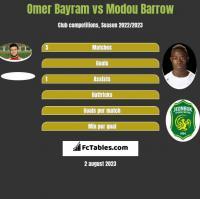 Omer Bayram vs Modou Barrow h2h player stats