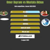 Omer Bayram vs Mustafa Akbas h2h player stats
