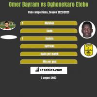 Omer Bayram vs Oghenekaro Etebo h2h player stats