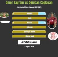 Omer Bayram vs Ogulcan Caglayan h2h player stats