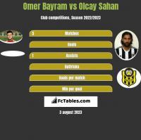 Omer Bayram vs Olcay Sahan h2h player stats