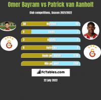 Omer Bayram vs Patrick van Aanholt h2h player stats
