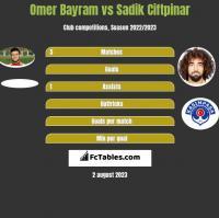 Omer Bayram vs Sadik Ciftpinar h2h player stats