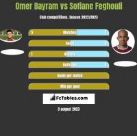 Omer Bayram vs Sofiane Feghouli h2h player stats