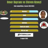 Omer Bayram vs Steven Nzonzi h2h player stats