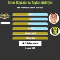 Omer Bayram vs Taylan Antalyal h2h player stats
