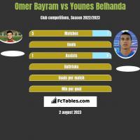 Omer Bayram vs Younes Belhanda h2h player stats