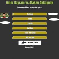 Omer Bayram vs Atakan Akkaynak h2h player stats