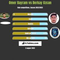 Omer Bayram vs Berkay Ozcan h2h player stats