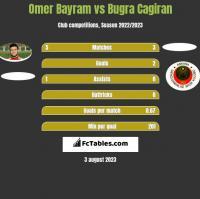 Omer Bayram vs Bugra Cagiran h2h player stats
