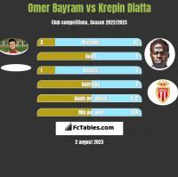 Omer Bayram vs Krepin Diatta h2h player stats