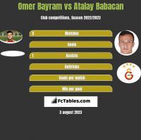 Omer Bayram vs Atalay Babacan h2h player stats