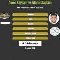 Omer Bayram vs Murat Saglam h2h player stats