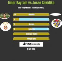 Omer Bayram vs Jesse Sekidika h2h player stats