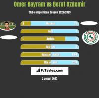 Omer Bayram vs Berat Ozdemir h2h player stats