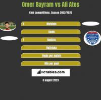 Omer Bayram vs Ali Ates h2h player stats