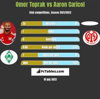 Omer Toprak vs Aaron Caricol h2h player stats