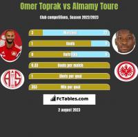 Omer Toprak vs Almamy Toure h2h player stats