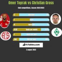 Omer Toprak vs Christian Gross h2h player stats