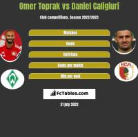 Omer Toprak vs Daniel Caligiuri h2h player stats